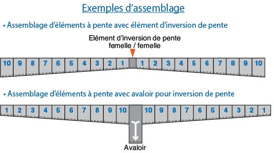 Caniveau grille urban i 200 pente d400 for Caniveau a pente integree